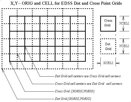 Figure 9-1. relating cross and dot grids